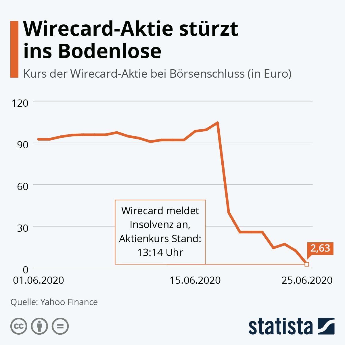 Wirecard Aktie Heute
