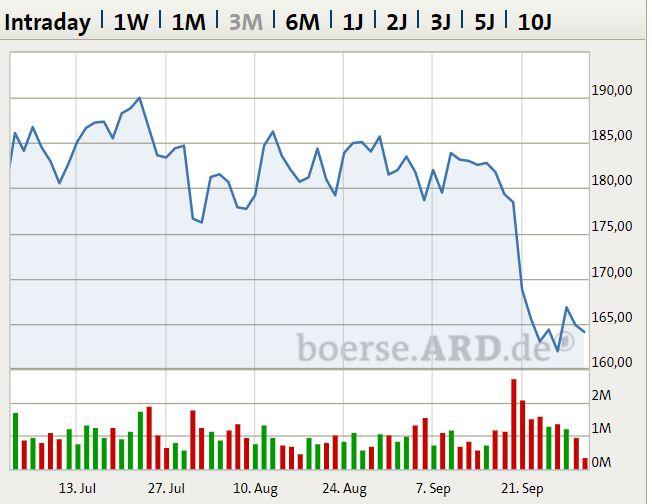 Allianz Aktienkurs Heute