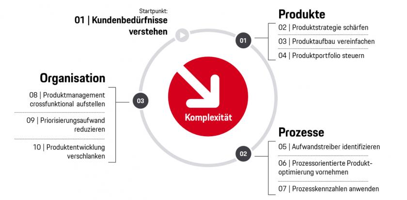 Zehn Tipps zur Reduktion produktgetriebener Komplexität bei Versicherern